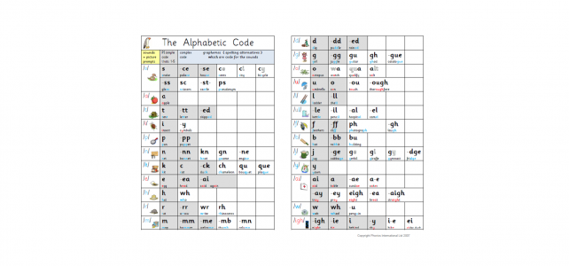 Featured image alphabetic code charts