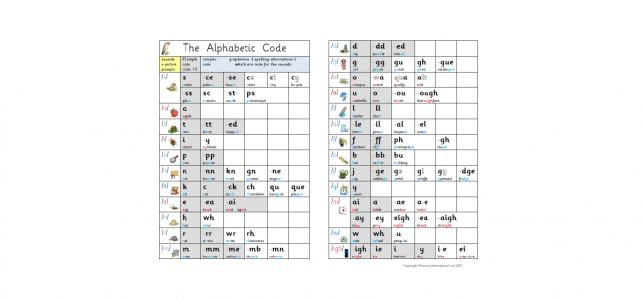 Alphabetic Code Charts